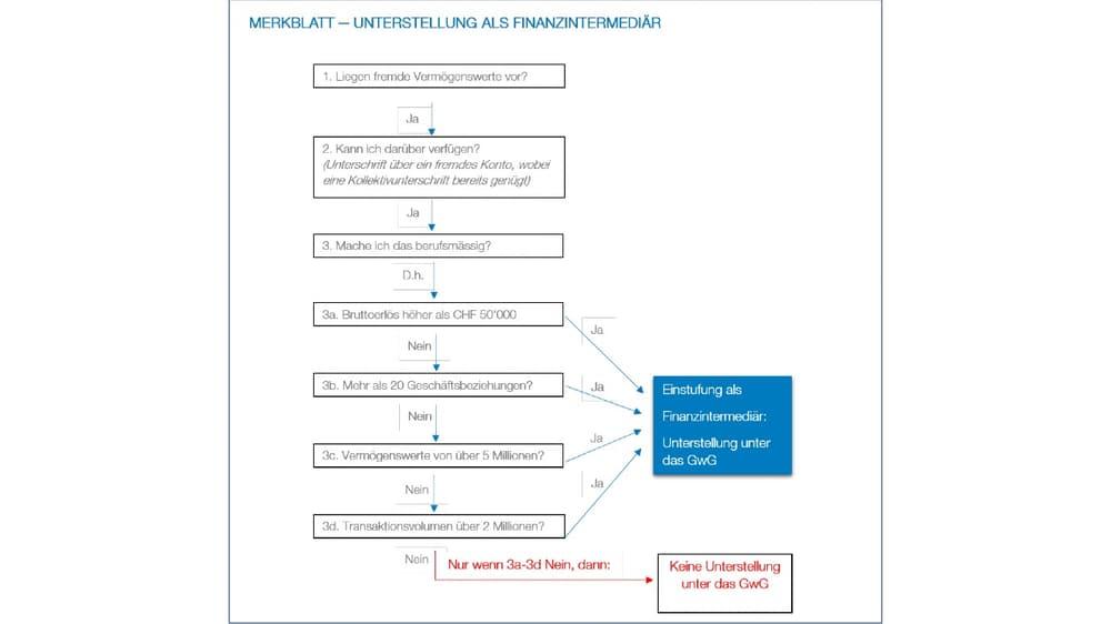 Merkblatt – Unterstellung als Finanzintermediär